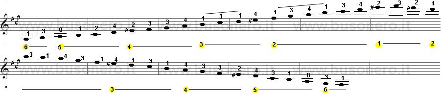Scala di Fa diesis minore armonica