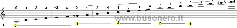 Scala del La minore armonica in fase ascendente con estensione di tre ottave
