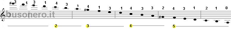Scala del La minore armonica in fase discendente con estensione di tre ottave