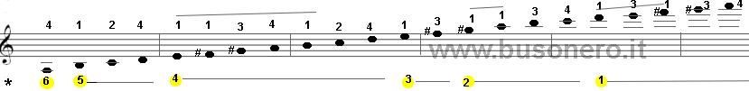 Scala del La minore melodica in fase ascendente con estensione di tre ottave