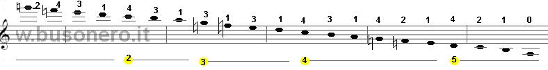 Scala del La minore melodica in fase discendente con estensione di tre ottave
