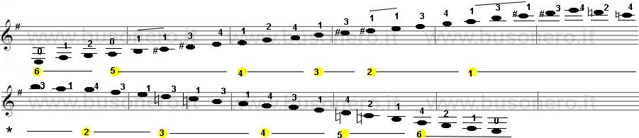 Scala di Mi minore melodica estesa su tre ottave.