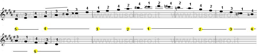 scala di Re diesis minore melodica estesa su due ottave