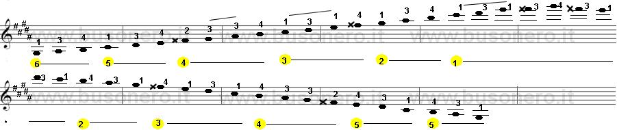 Scala di Sol diesis minore armonica sulla tastiera della chitarra estesa su tre ottave.