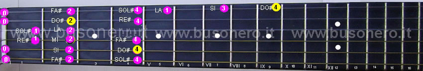 Scala di Do diesis minore discendente eseguita al capotasto della chitarra.