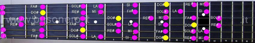 scala di Do# minore melodica nella sua fase discendente