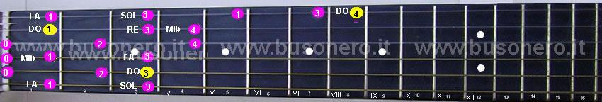 Scala di Do minore ascendente eseguita al capotasto della chitarra