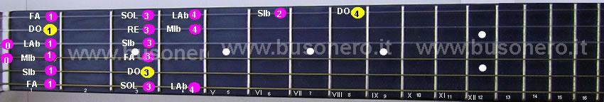 Scala di Do minore discendente eseguita al capotasto della chitarra