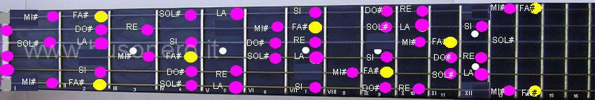 scala di Fa diesis minore armonica.