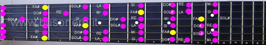 scala di Fa diesis minore melodica nella fase discendente