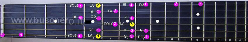 La scala di La minore armonica eseguita in quinta e quarta posizione
