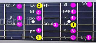 Scala di La minore melodica ascendente in quinta e quarta posizione