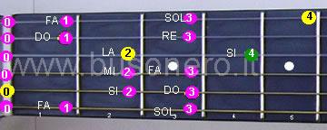 Scala di La minore melodica discendente al capotasto della chitarra