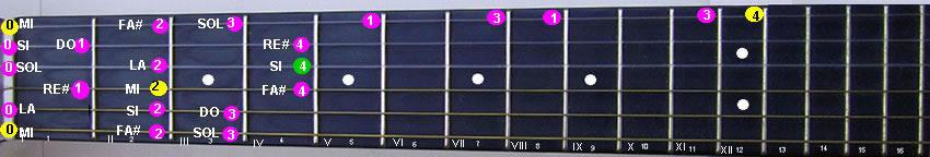 Scala di Mi minore armonica in prima posizione estesa a tre ottave