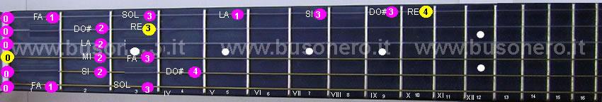 Scala di Re minore ascendente eseguita al capotasto della chitarra.