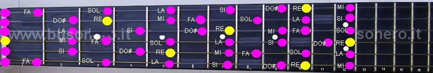 scala di Re minore melodica ascendente
