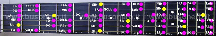 scala di Si bemolle minore melodica nella sua fase discendente