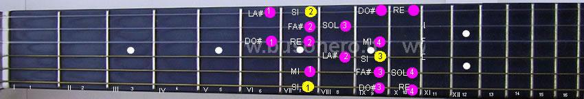 Scala di Mi minore armonica in settima e sesta posizione