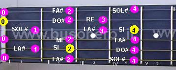Scala di Si minore ascendente eseguita al capotasto della chitarra