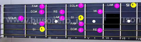 Scala di Si minore melodica ascendente eseguita in seconda posizione