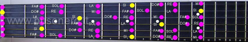 Si minore melodica nella fase discendente compresa fra i primi dodici tasti della chitarra