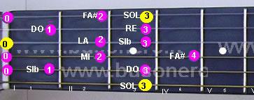 Scala di Sol minore ascendente eseguita al capotasto della chitarra