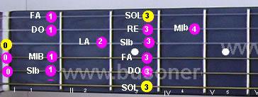 Scala di Sol minore discendente eseguita al capotasto della chitarra