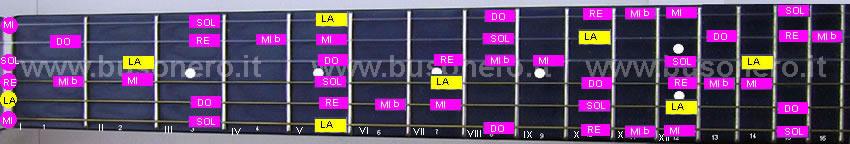 La scala pentatonica blues in tonalità La