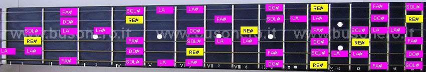 scala pentatonica blues in tonalità Re#