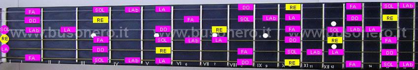La scala pentatonica blues in tonalità Re