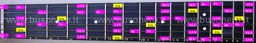La scala pentatonica blues in tonalità Si bemolle
