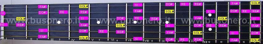 La scala pentatonica blues in tonalità Sol#