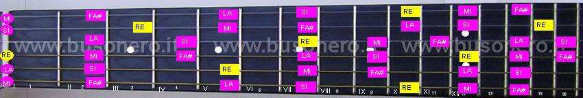 scala pentatonica maggiore in tonalità Re