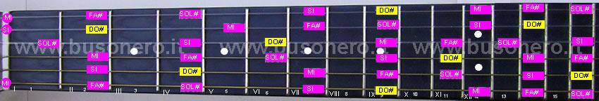 scala pentatonica minore in tonalità Do#