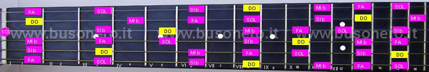 scala pentatonica minore in tonalità Do