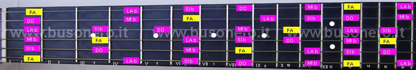 scala pentatonica minore in tonalità Fa