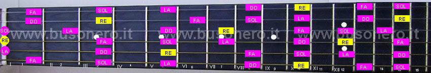 scala pentatonica minore in tonalità Re