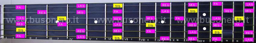 scala pentatonica minore in tonalità Si bemolle