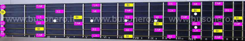 scala pentatonica minore in tonalità Si