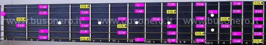 scala pentatonica minore in tonalità Sol#