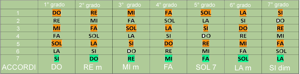 Tabella di armonizzazione della scala di DO maggiore