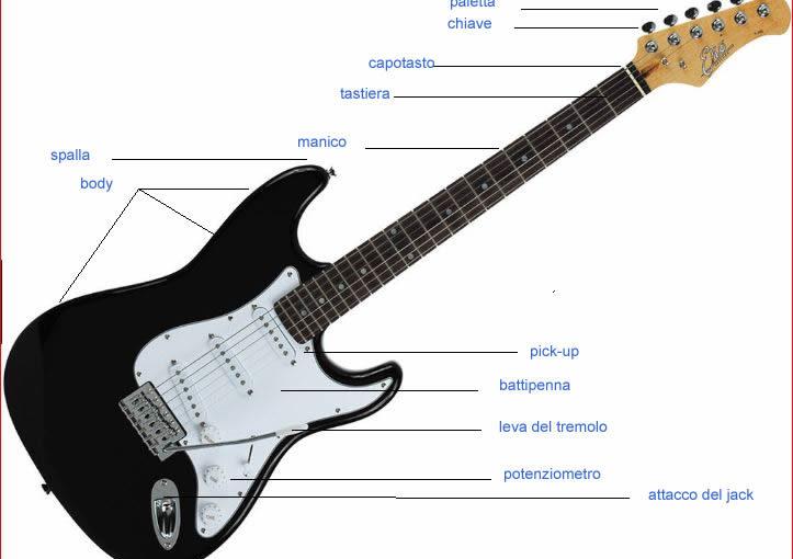 I principali componenti della chitarra elettrica.