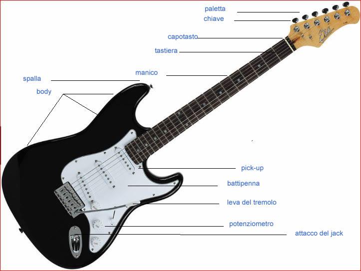 Accordi chitarra elettrica online dating